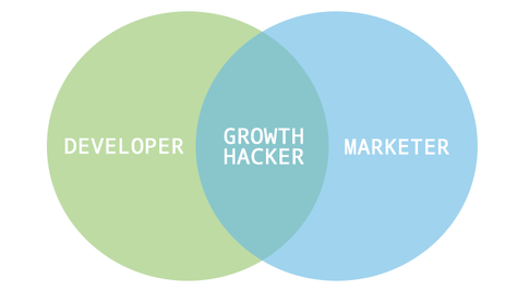 De kwaliteiten van een Growth Hacking of Growth Hacking team