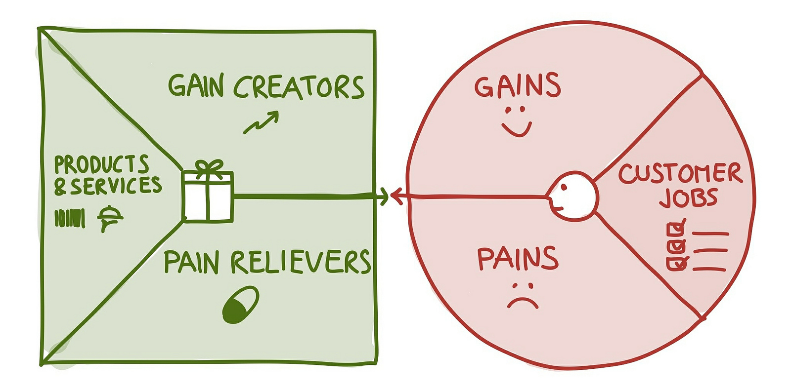 Het Value Proposition Canvas is een model dat je inzicht geeft in de behoeften van je klant