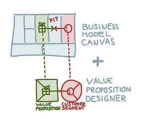 Het Value Proposition Canvas geeft je inzicht in wat je klanten willen