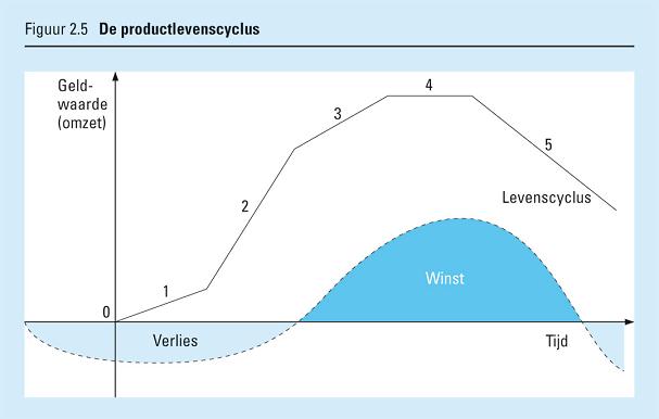 De 5 fasen in de productlevenscyclus
