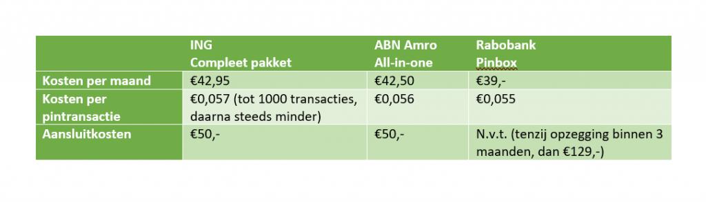 Mobiel betaalsysteem banken
